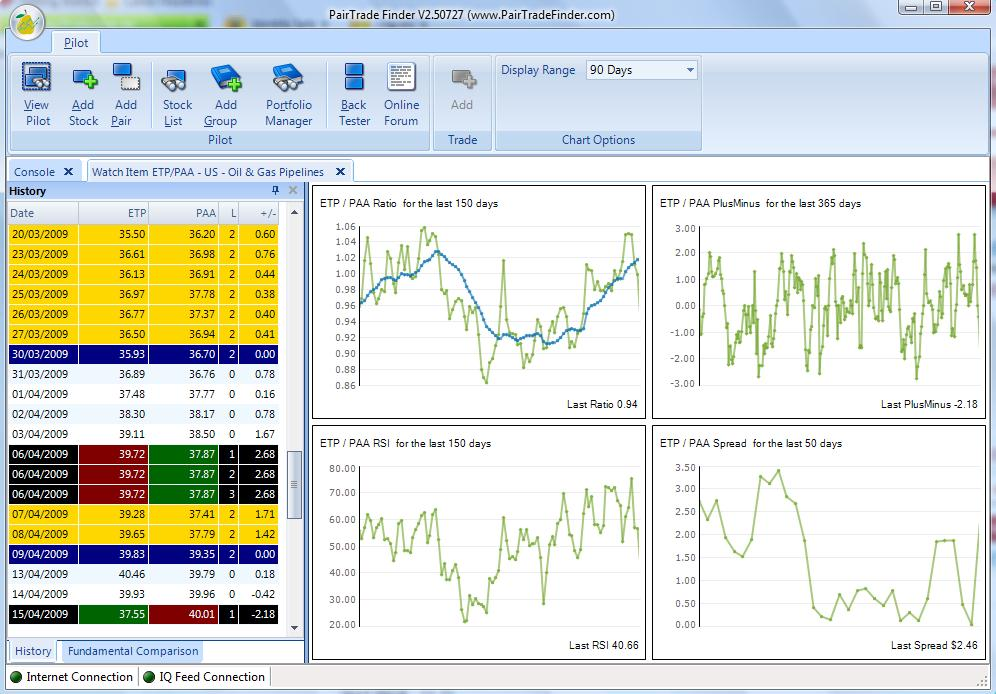 Pair trading strategy journal zdf