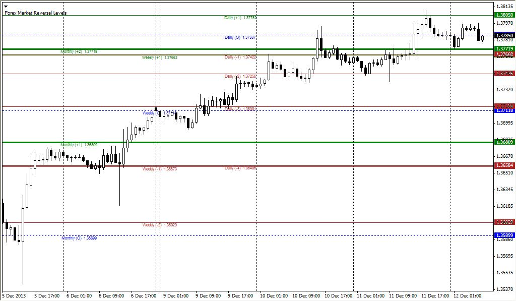 Forex market reversal