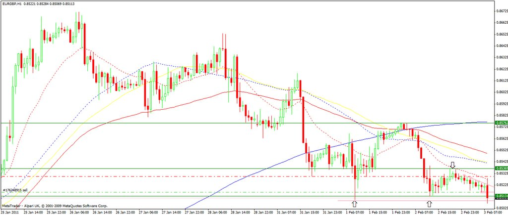 eur-gbp-03-feb11-1h-set-up.jpg