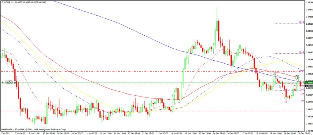 eur-gbp18jan11-1h-set-up.jpg