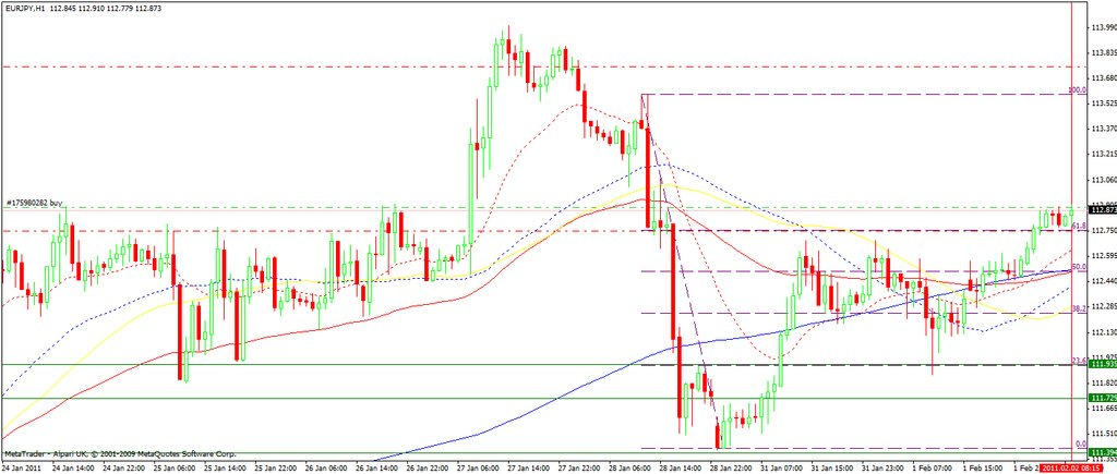 eur-jpy-02-feb11-1h-set-up.jpg