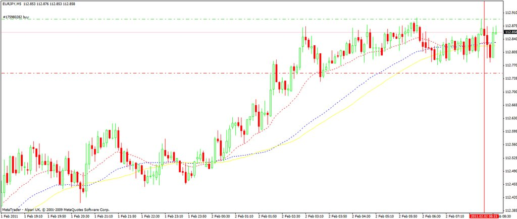 eur-jpy-02-feb11-break-out-entry.jpg
