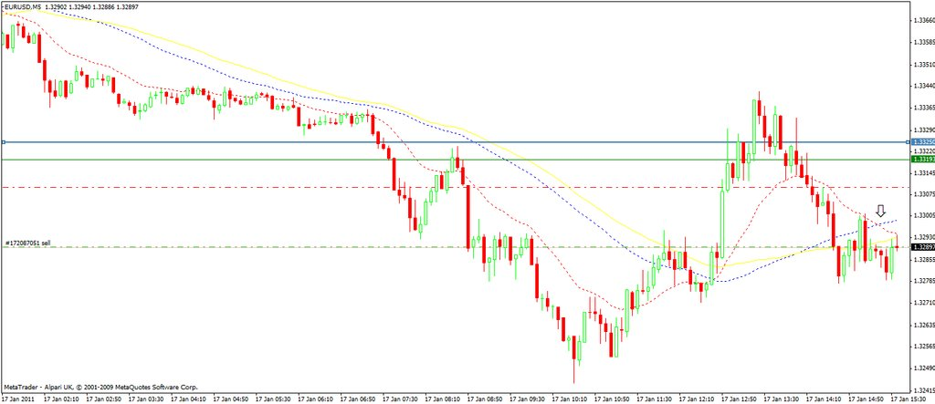 eur-usd-17jan11-5m-mas.jpg