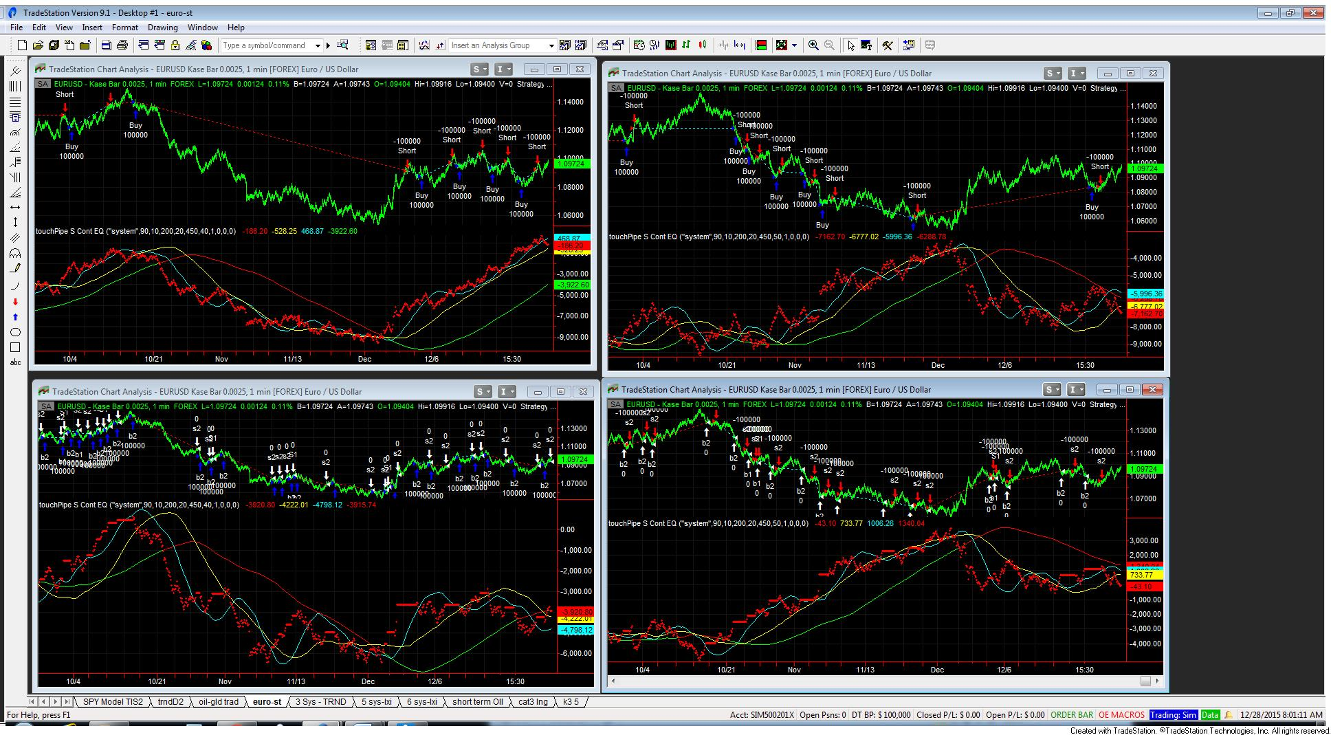 Trading system eur usd