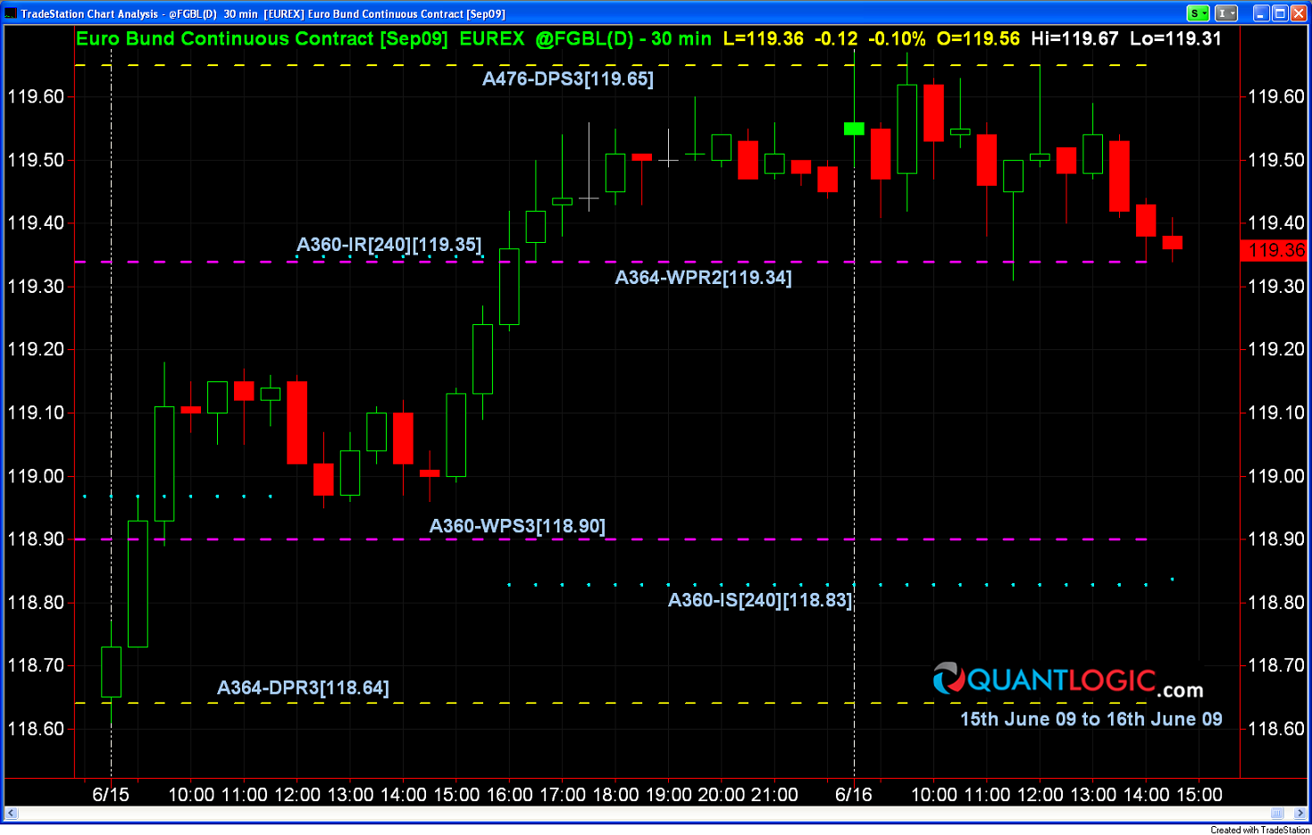 Euro Bund performace - Technical Chart