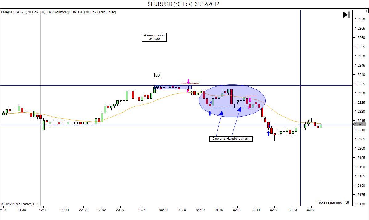 Forex handel 31.12
