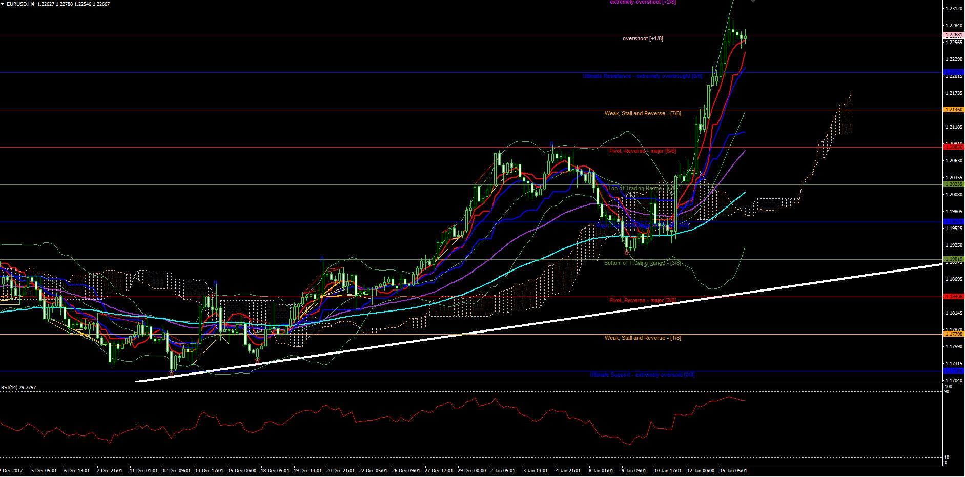 eurusd-h4-chart.png