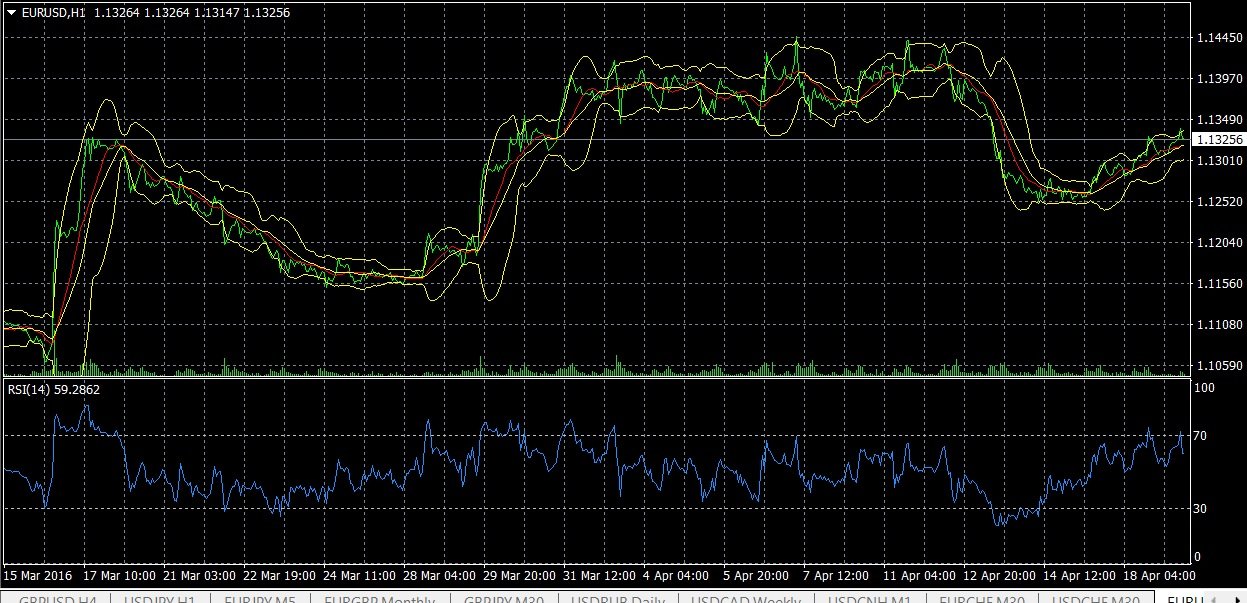 График Eur Usd Forex