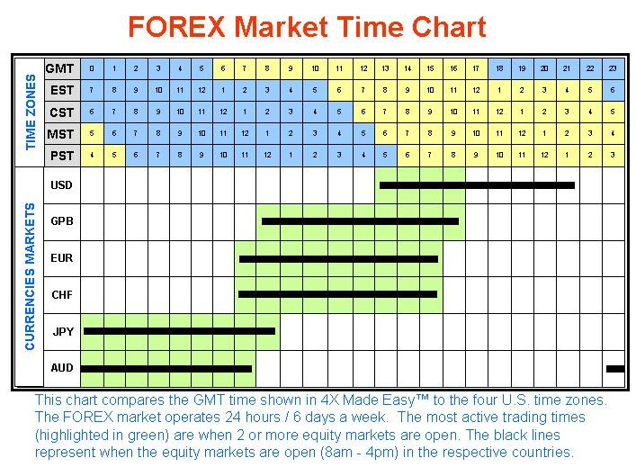 London forex exchange hours