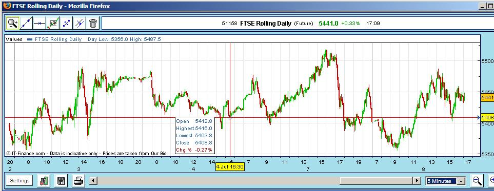ftse-closes-gap-monday-7th-bounces-off-pdc.jpg