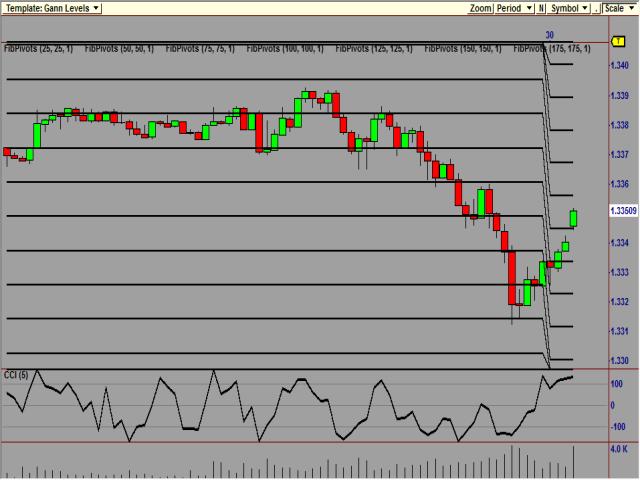Bforex trading platform