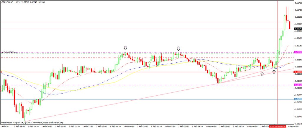 gbp-usd-03-feb11-15m-set-up.jpg