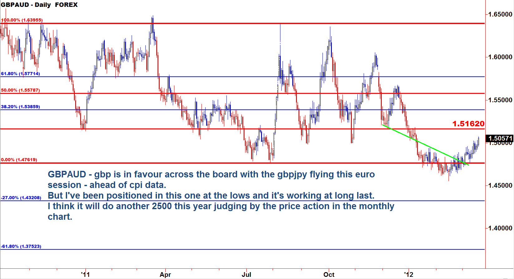 gbpaud-swing-update-20_03_2012.jpg