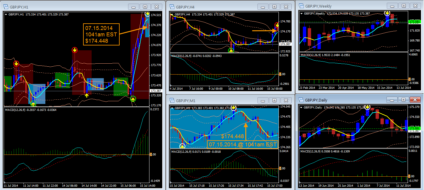 gbpjpy-h1-m1-charts-break-even-trailing-stop-loss-hit-07.15.2014-1041am-est-exited-2.png