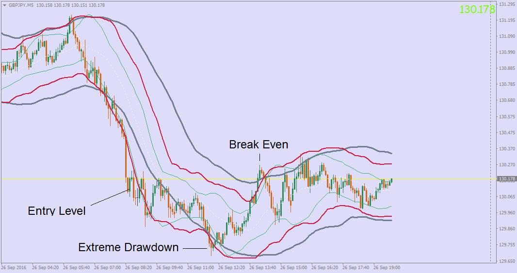 Multiple trading strategies