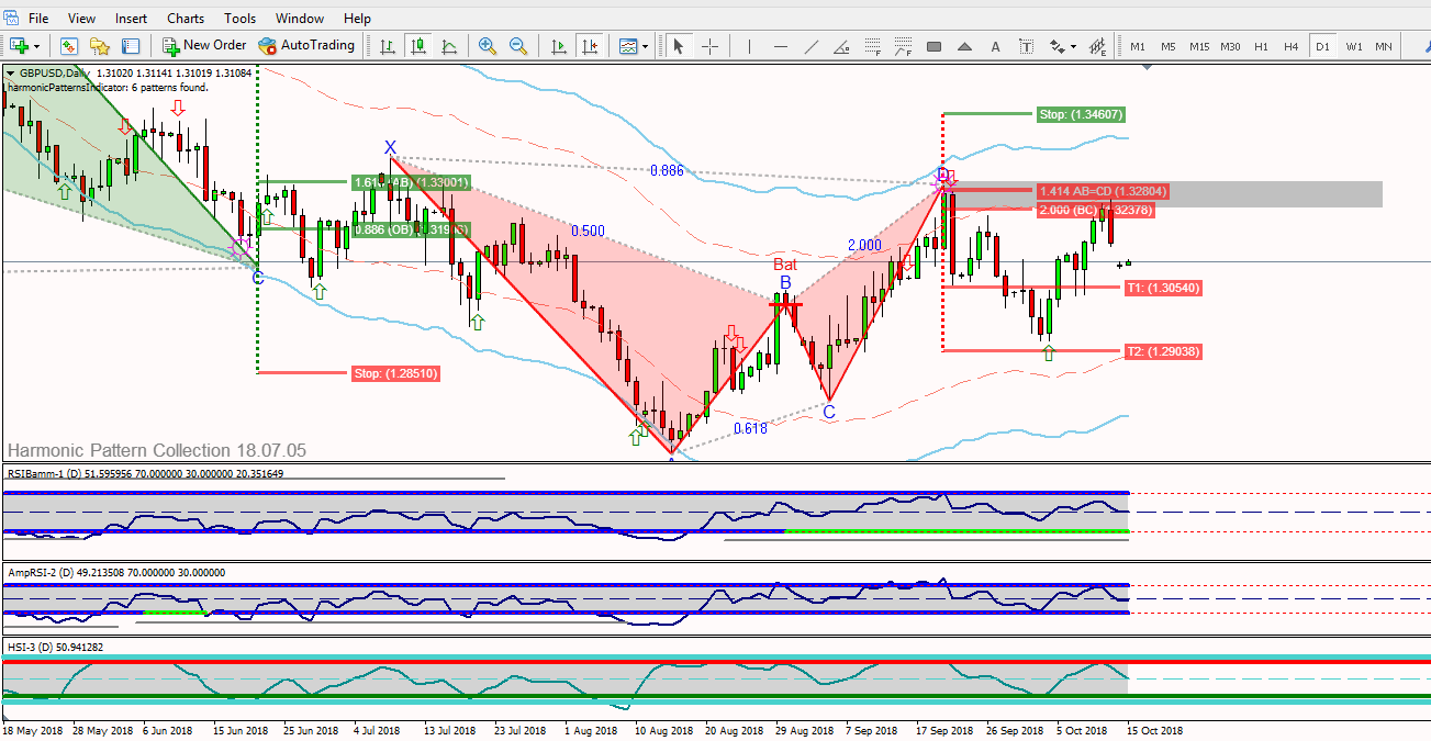 gbpusd-daily-bat-t2.png