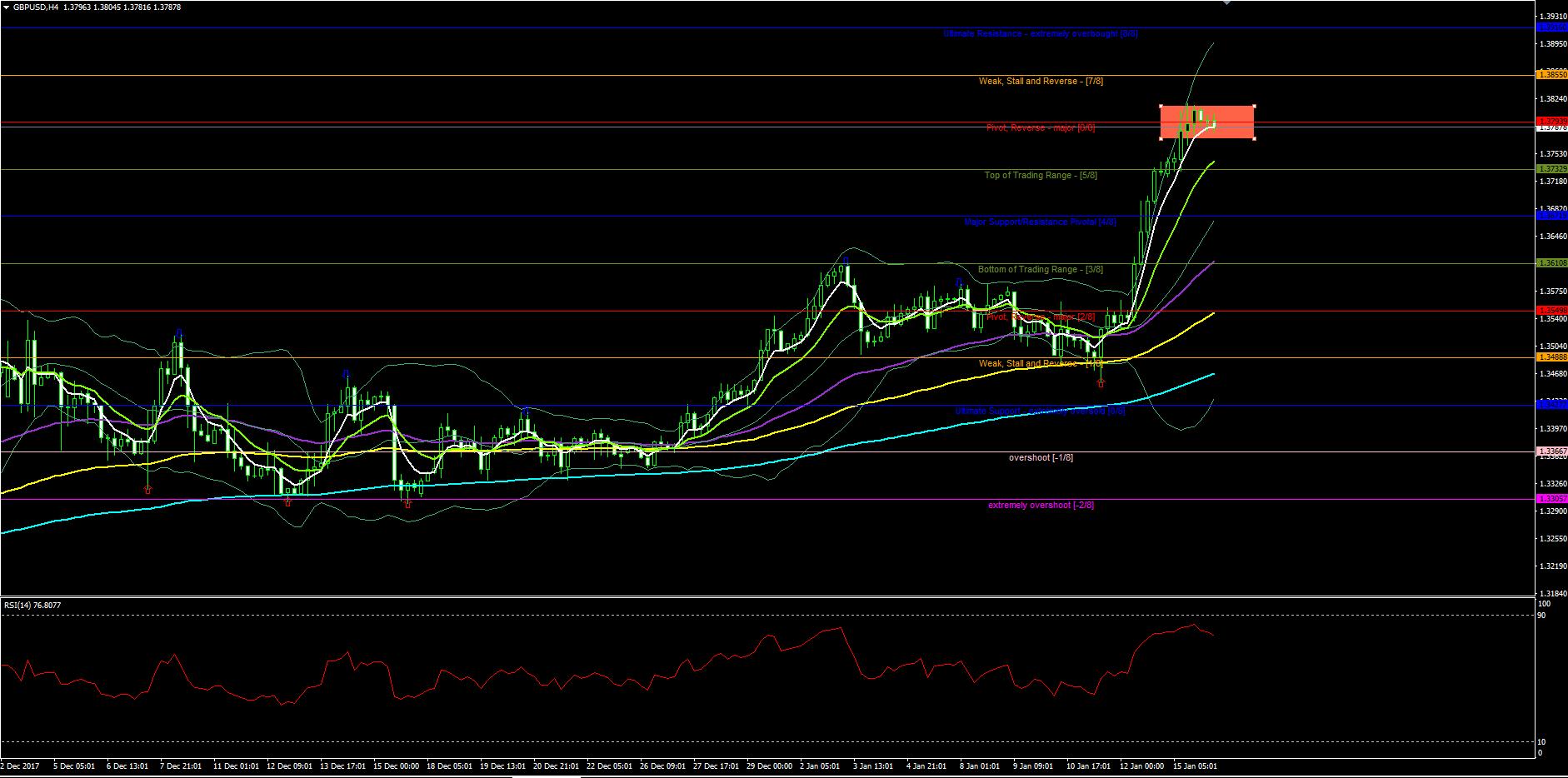 gbpusd-h4-chart.png