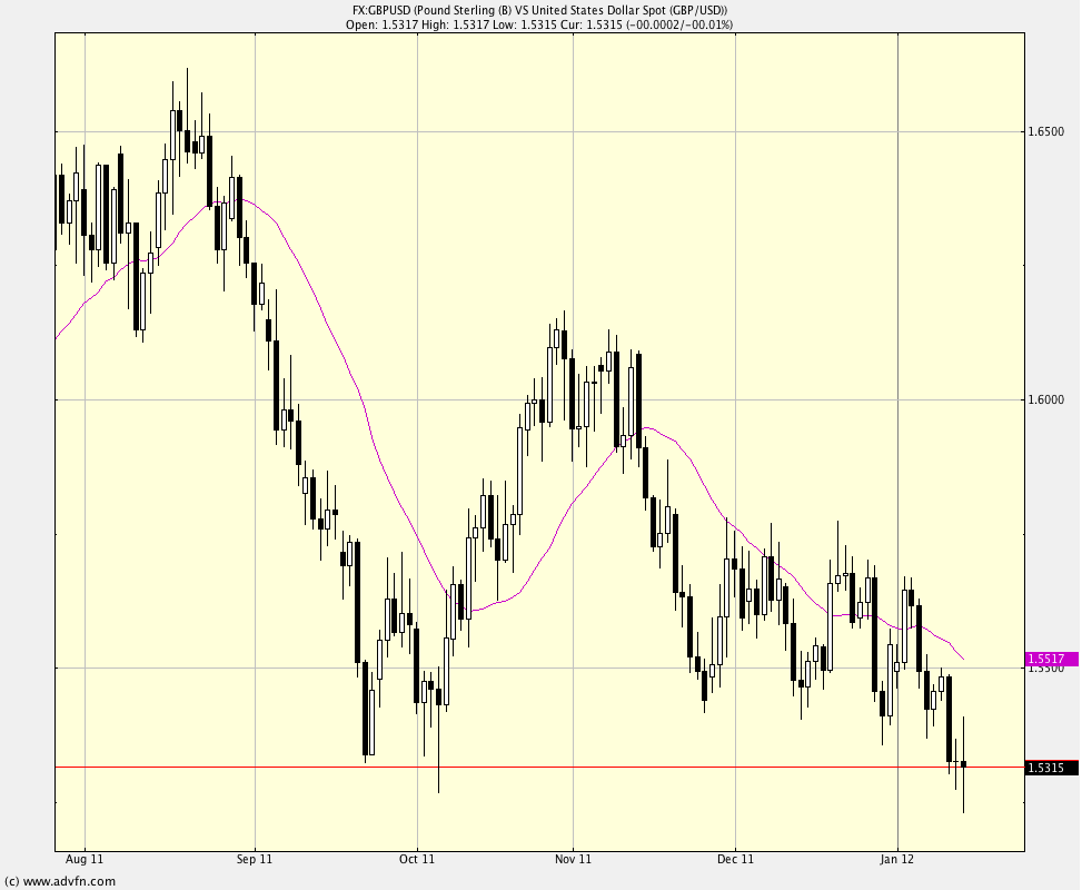 gbpusd_daily_13_1_12.png