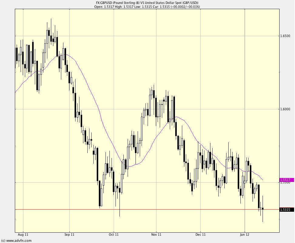 Best forex charts