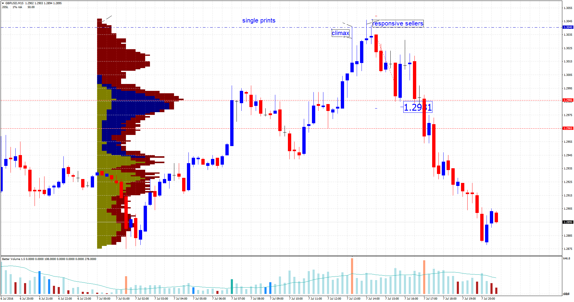Forex volume analysis