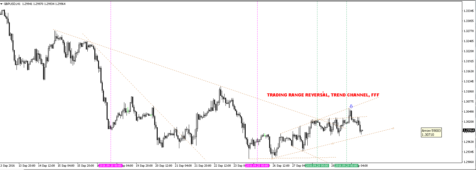 Trendline trading strategy secrets revealed