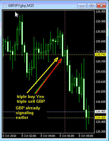 correlation trading The indicator helps to identify the correlation between two symbols correlation is a degree of dependence between two values, for example, between prices.