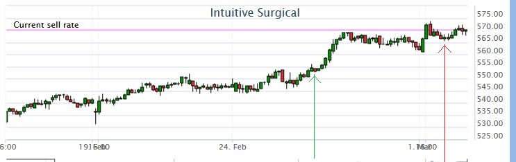 intuitivesurgicalchart.jpg