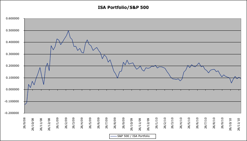 isa_portfolio_divided_sp500.png