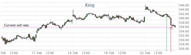 king_long_chart.jpg