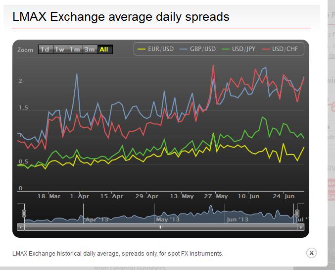 Lmax forex spreads