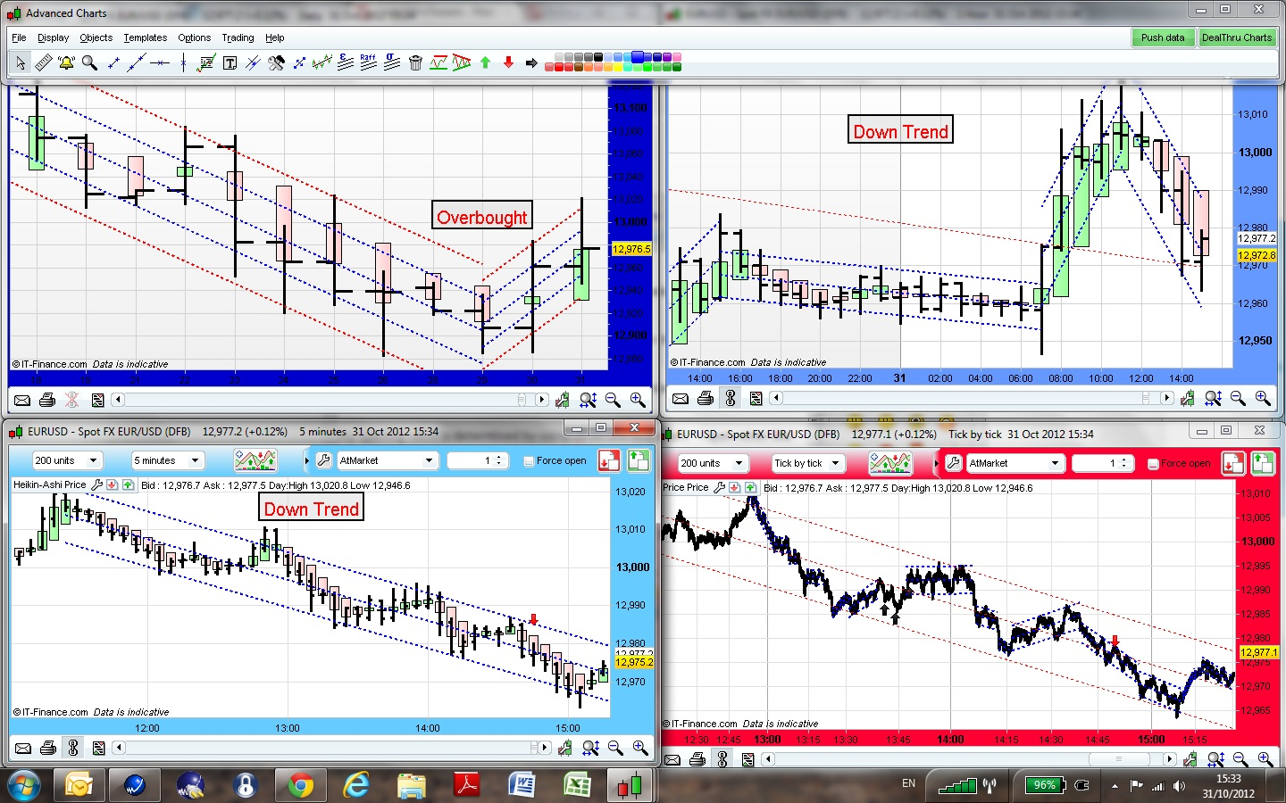 Forex linear regression channel strategy