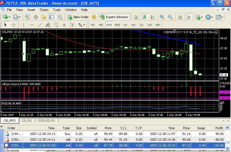 15 m trading system