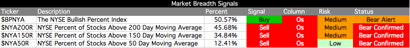market-breadth-table_18-5-12.png