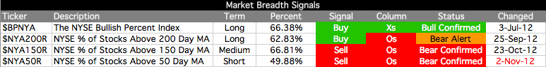 market-breadth-table_2-11-12.png
