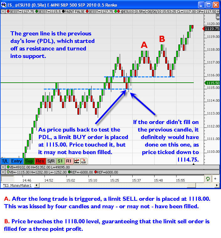 Forex stop limit order