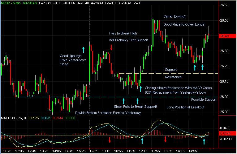mchp-day-trade.jpg
