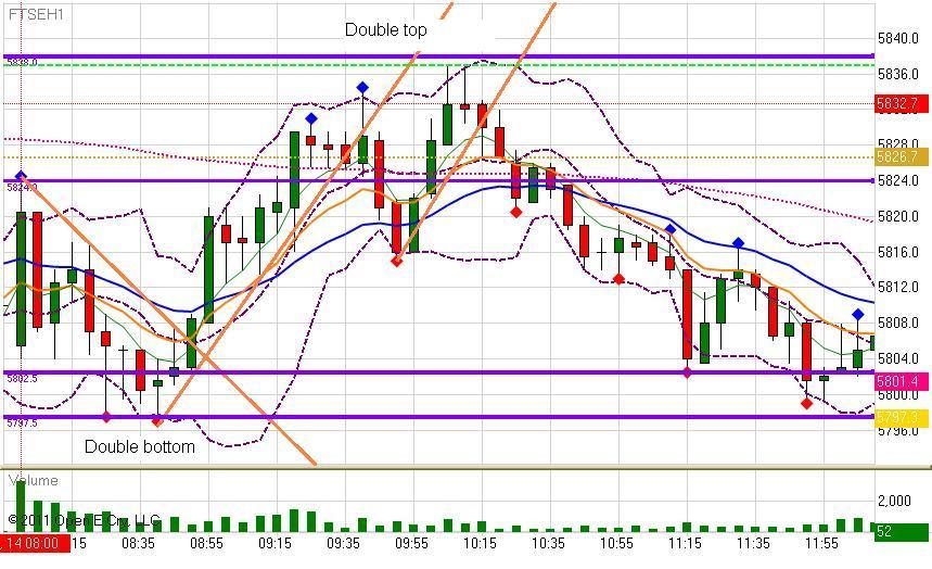 mon-14-march-2011-5-min-chart.jpg