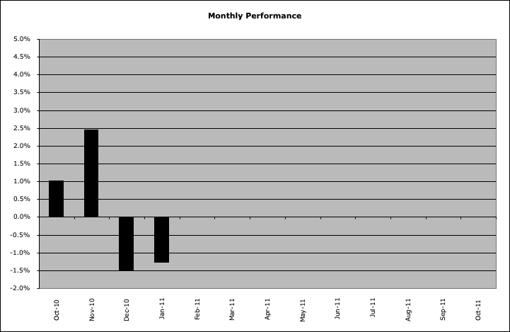 monthly_performance_31-1-11.png
