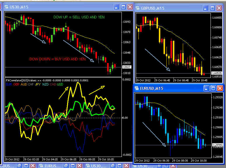 Different strategies of trading