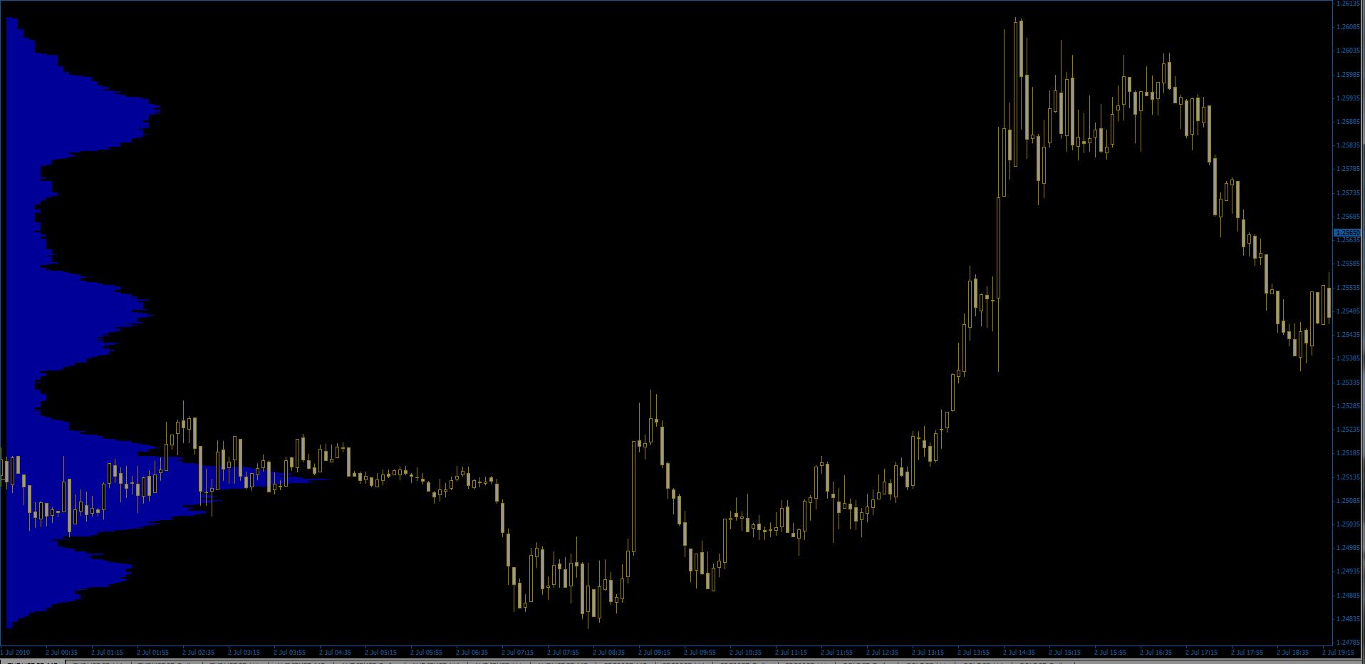 price volume histogram