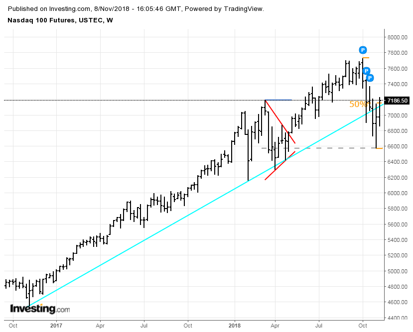 nq-weekly.png