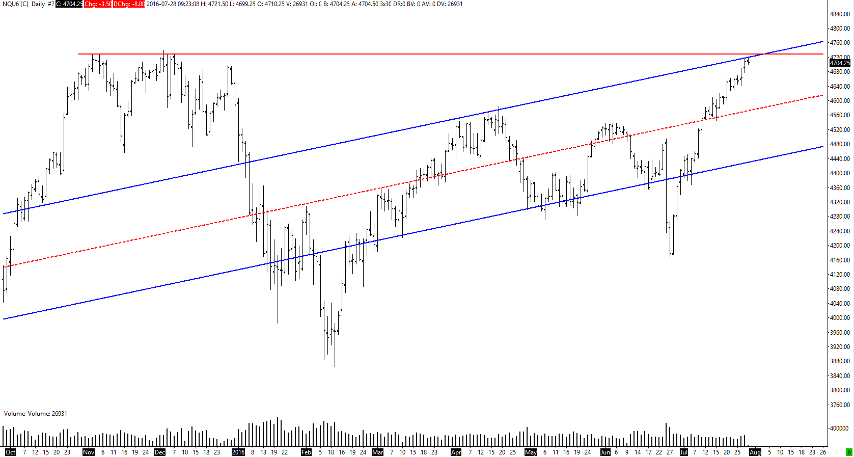 nq28072016daily.png