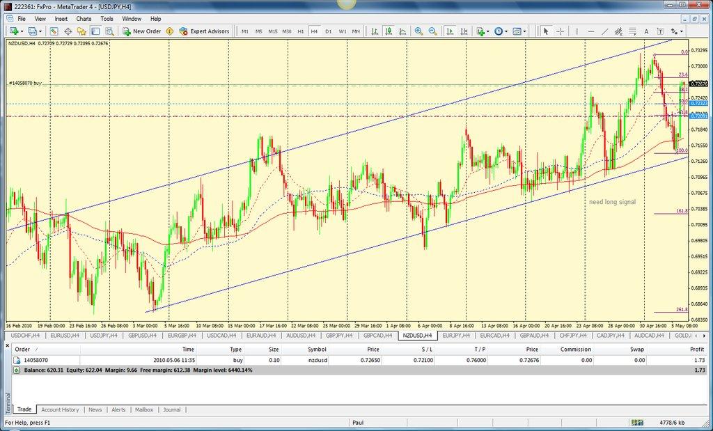 nzd-usd-06-may.10-4h-trend.jpg