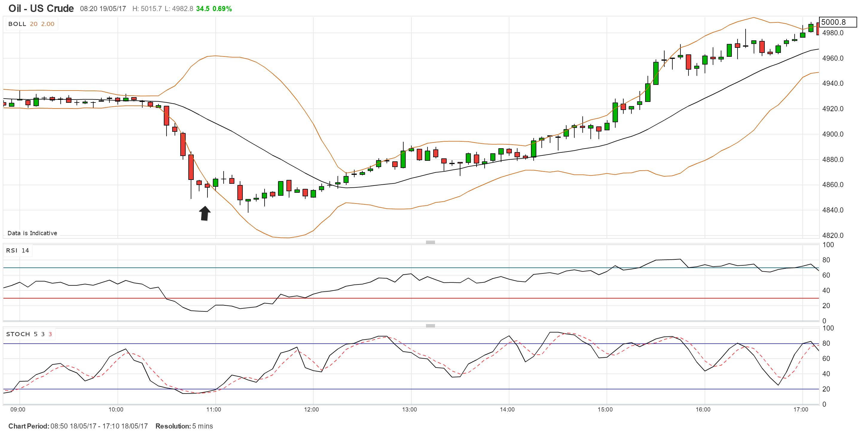 oil-5-min-chart.png