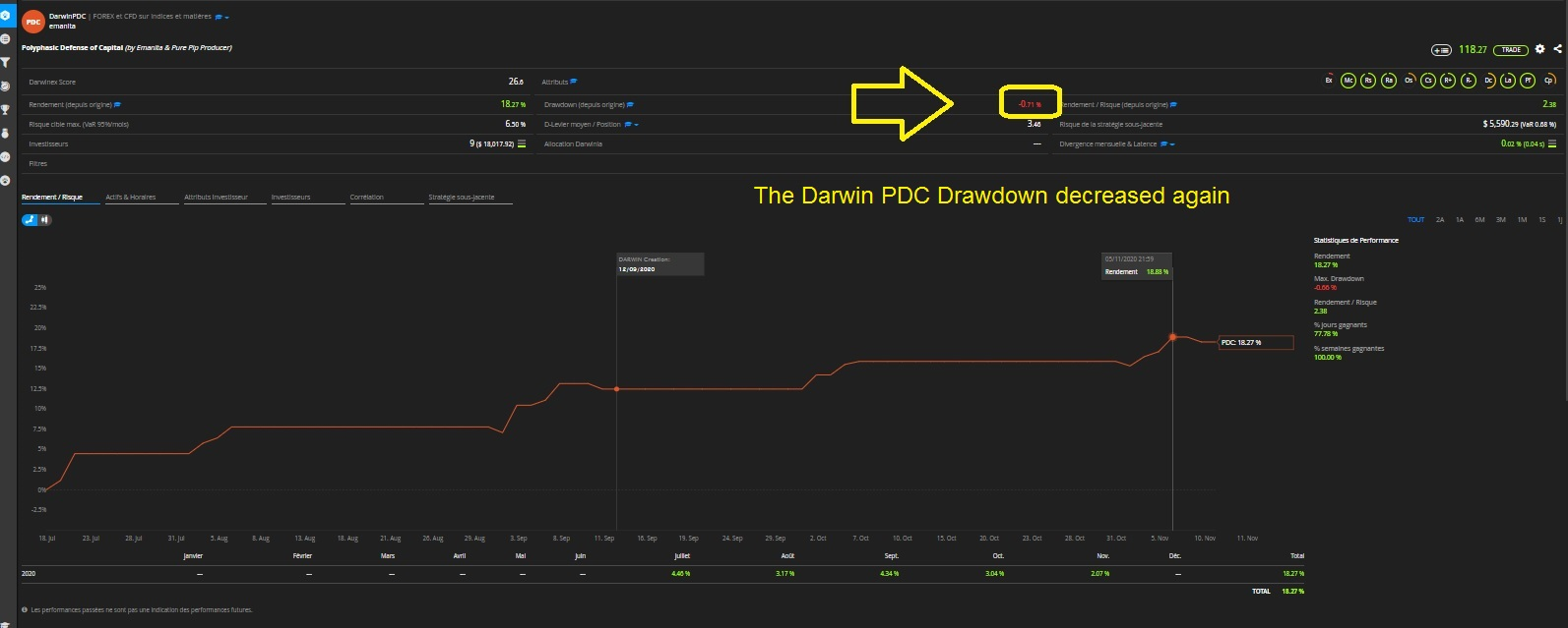 PDC Drawdown decreased again.jpg