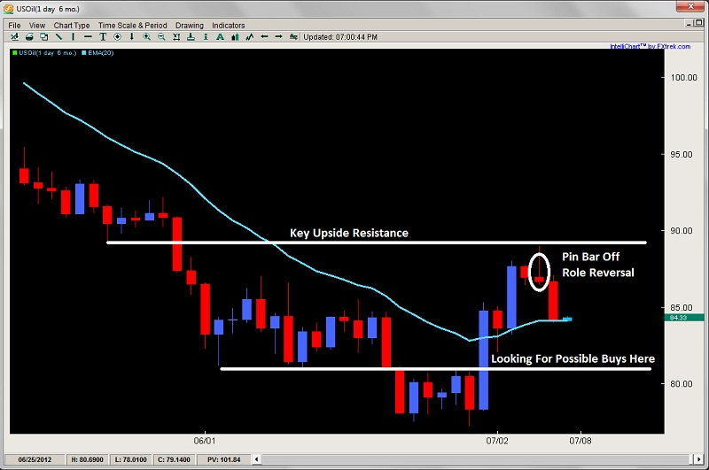 2ndskiesforex price action