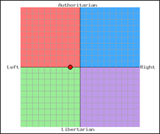 political_compass_2006.png