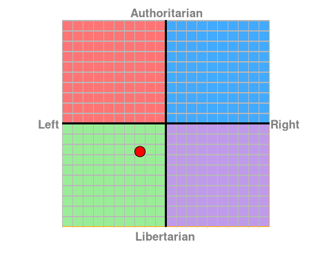 political_compass_2016.png