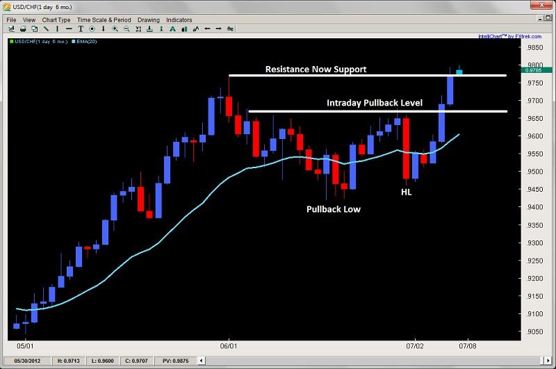 Forex trading price action setups