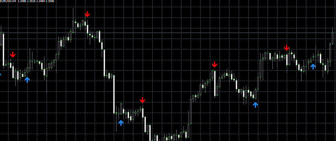 price action indicator